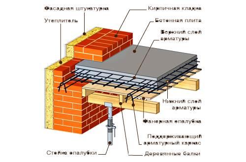Что-такое-плиты-перекрытия-Описание-особенности-применение-и-виды-плит-перекрытия-9
