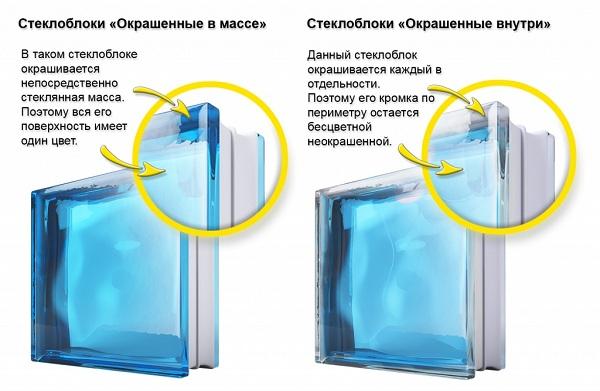 Что-такое-стеклоблок-Описание-особенности-применение-и-цена-ситеклоблоков-22