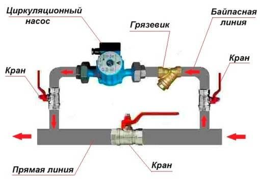 Циркуляционный-насос-Описание-применение-и-цена-циркуляционного-насоса-7