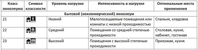 Линолеум-напольное-покрытие-Описание-особенности-виды-и-цена-линолеума-4