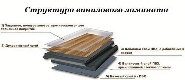 Виниловый-ламинат-Виды-производство-укладка-и-цена-винилового-ламината-4