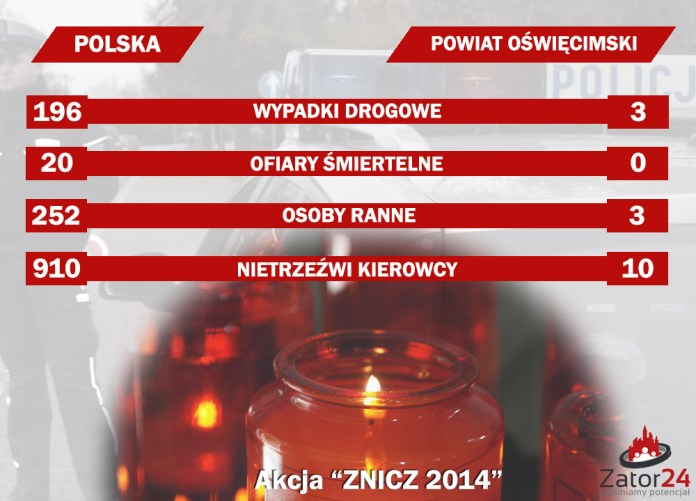 """Podsumowanie akcji """"Znicz 2014"""""""