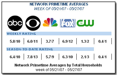 TV Networks Going Down the