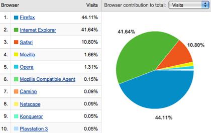 Meta-Blogging: The Browser Wars