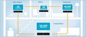 DirecTV Opens Multiroom Viewing Beta | Zatz Not Funny!