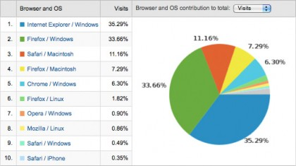 znf-2009-browser-stats