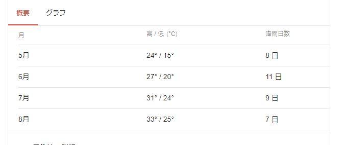 大阪平均気温