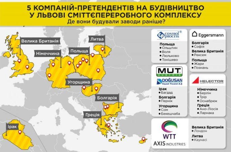 За право будувати сміттєпереробний завод у Львові змагаються п'ять компаній