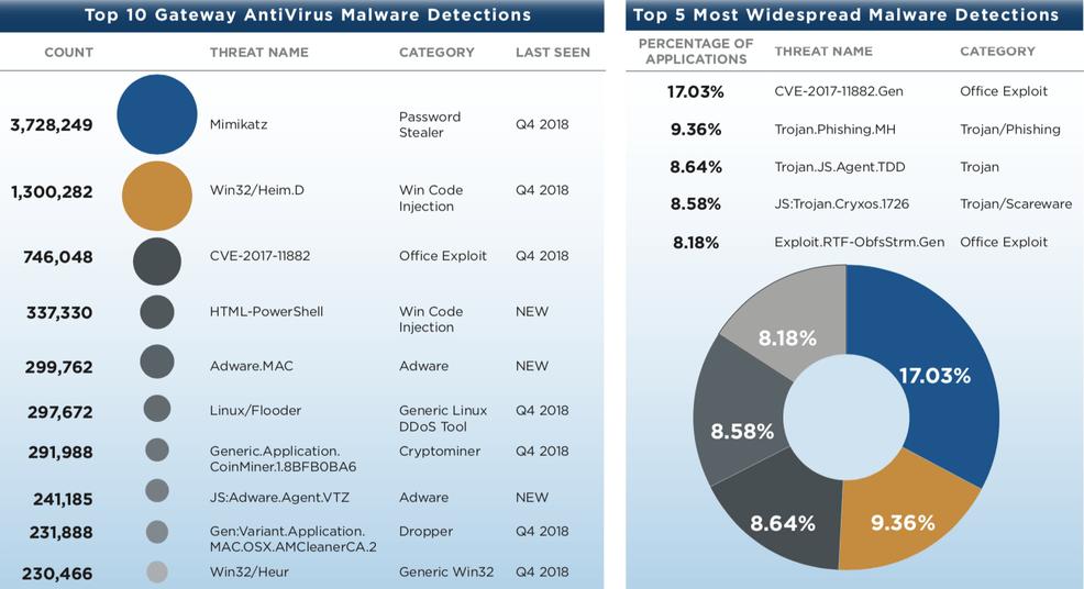 Malwares mais detectados no primeiro trimestre de 2019, WatchGuard