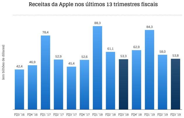 Gráficos do FQ3 2019 da Apple