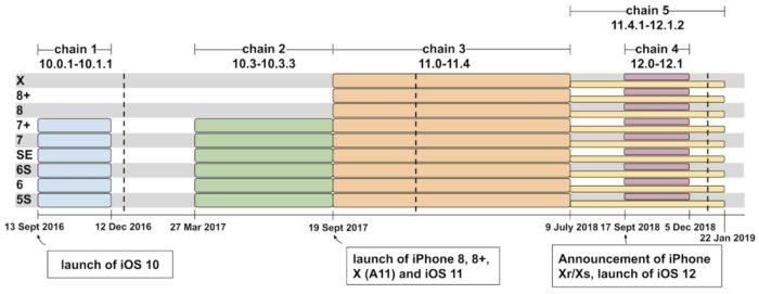 Cadeias de ataques - falhas no iOS (imagem: Google)