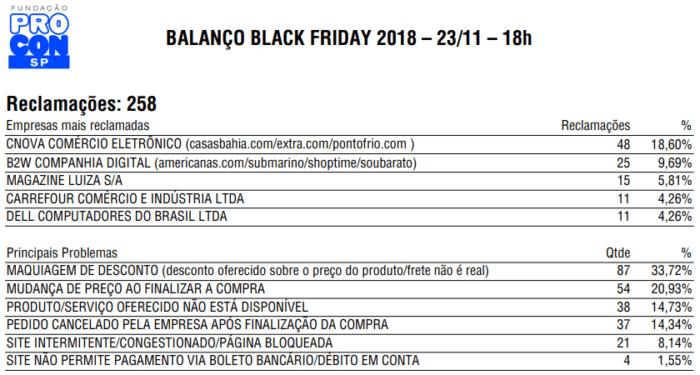 Procon-SP Black Friday 2018