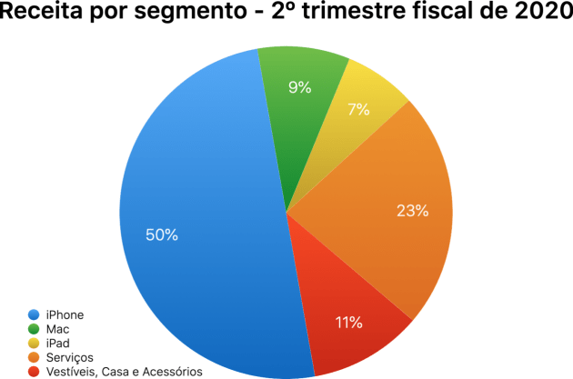Gráfico do FQ2 2020
