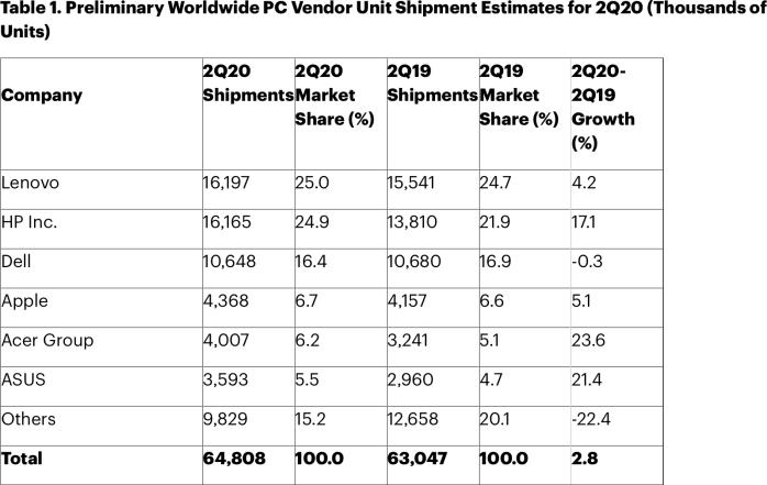 Vendas de PCs no segundo trimestre de 2020, Gartner