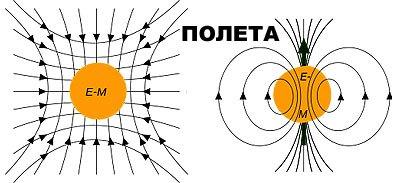 Електромагнитно поле