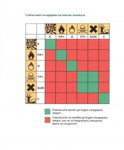 Съвместно складиране на опасни химични вещества и смеси
