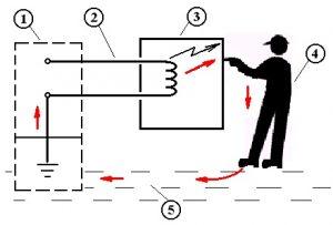 Електробезопасност Тоководими материали