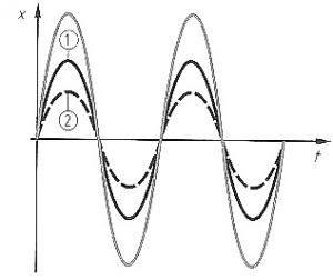 Измерване на шум и вибрации резонанс