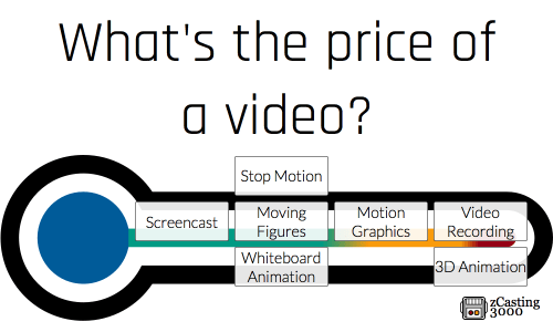 Video Pricing Thermometer