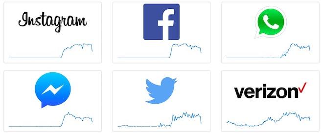 Facebook, Messenger, Instagram bị lỗi trên toàn cầu