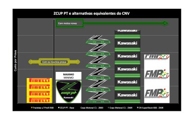 ZCUP PT – A Copa mais económica do CNV