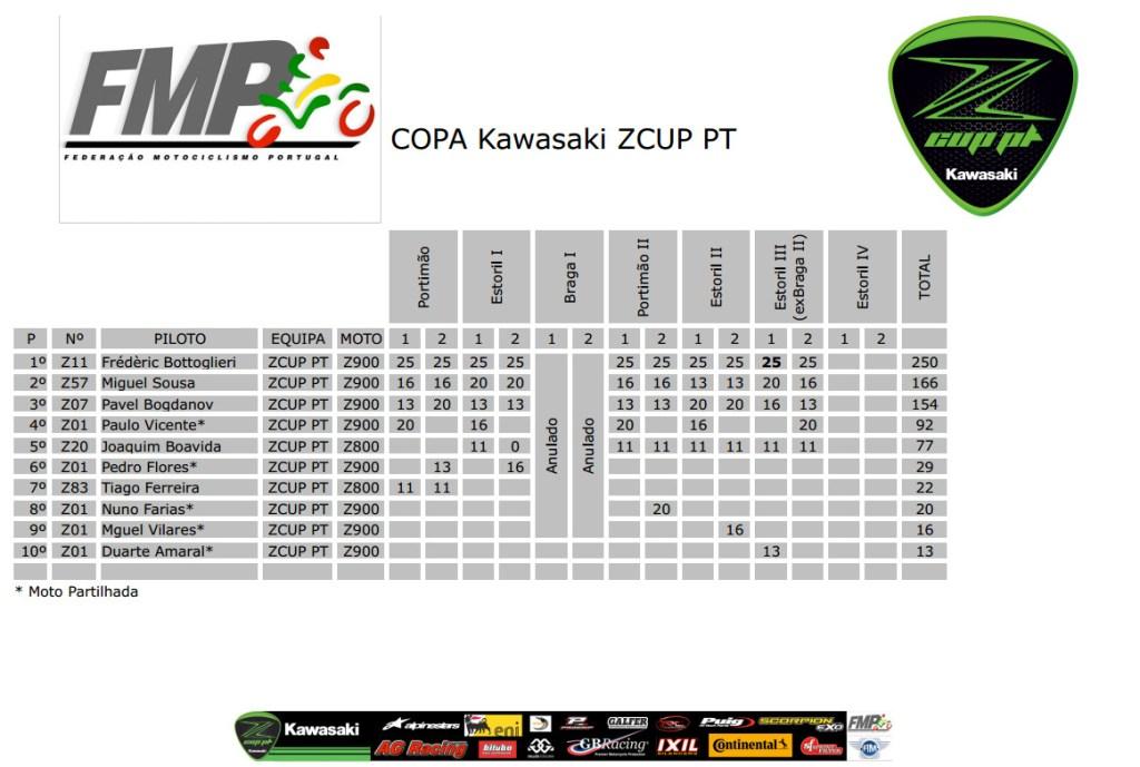 2017 Classificação ZCUP PT Apos Estoril 3