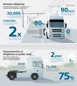 Infografika k projektu eHighway. Foto: Siemens