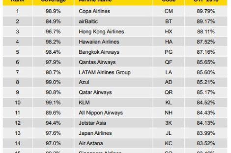 Celkový žebříček nejpřesnějších aerolinek za rok 2018. Foto: OAG%