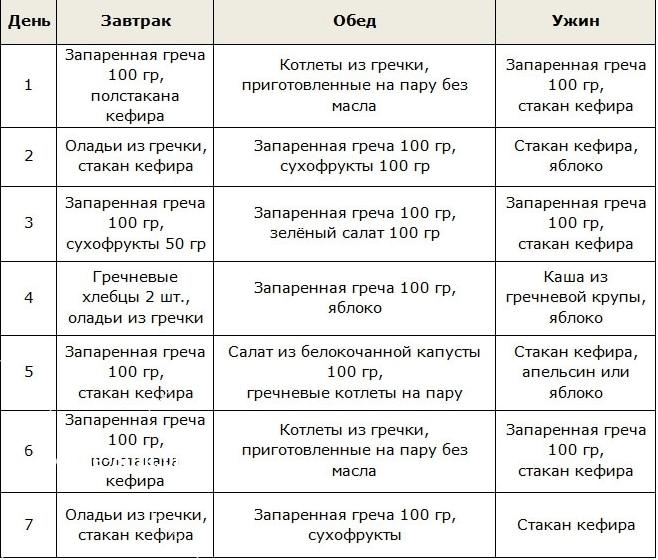 dieta Nr. 10 dėl hipertenzijos)