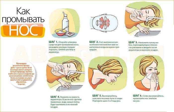 Схема -как промывать нос