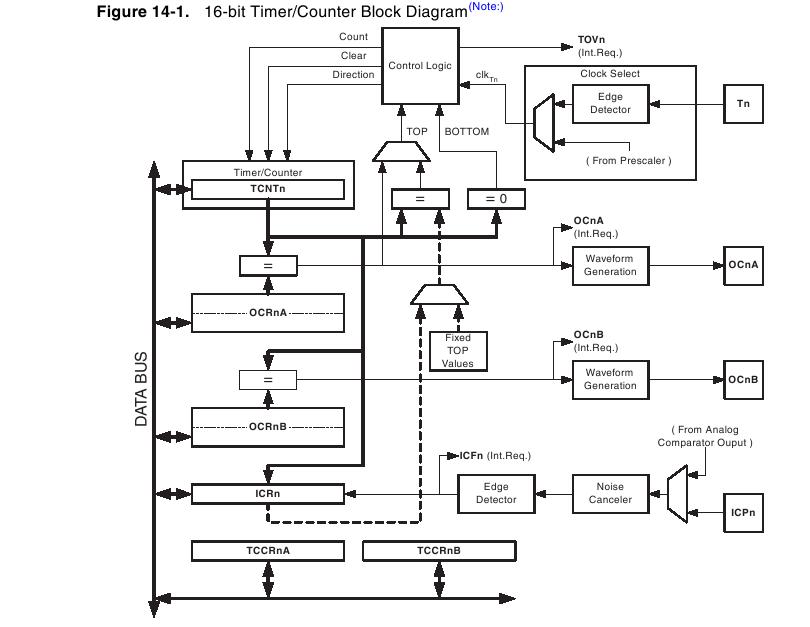 Blok Diagram TImer 1