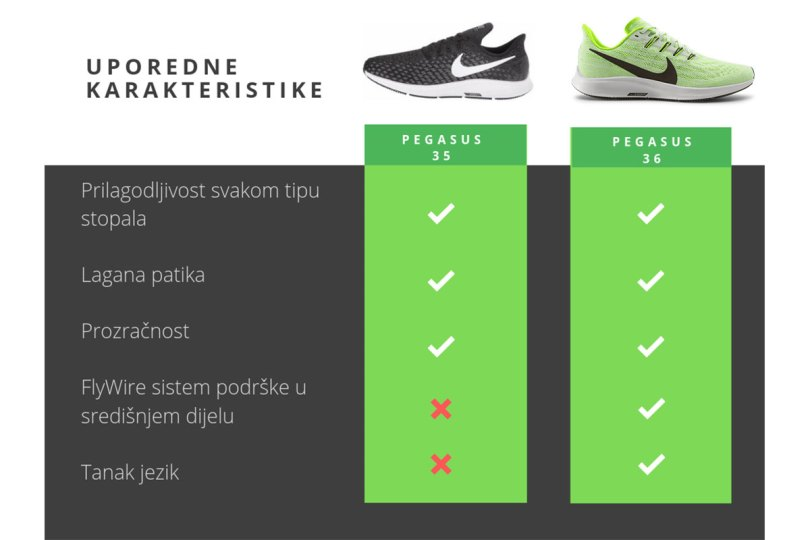 nike air zoom pegasus 35 vs 36