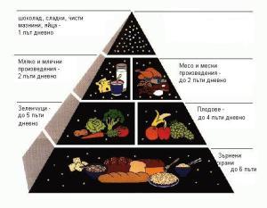 Пирамида на здравословното хранене при диабет