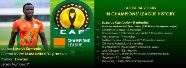 Kambole Records The Quickest Hat Trick In Champions League 2