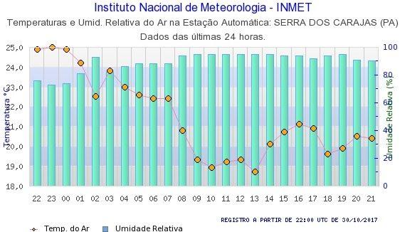Gráfico do volume de chuva nas últimas 24h em Carajás