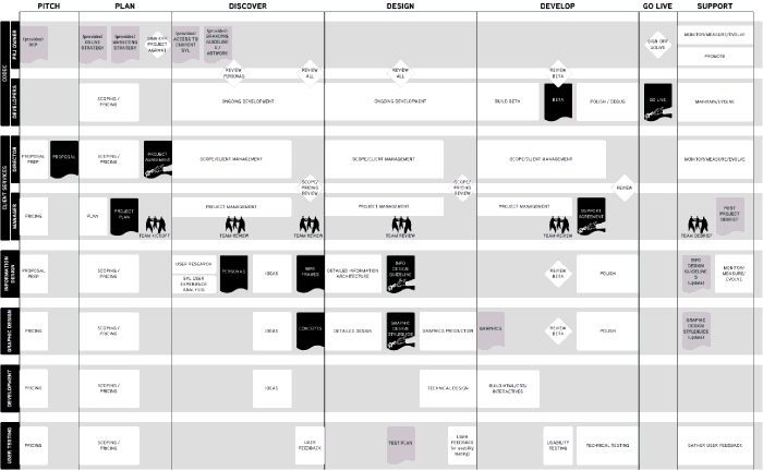 A 'swimming lanes' process diagram. This has one lane for each team (horizontal), project phases (vertical) and milestones (deliverables).