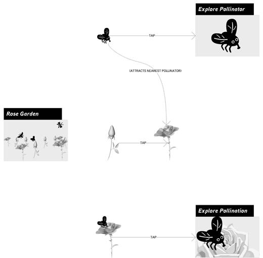 Basic Task Flow