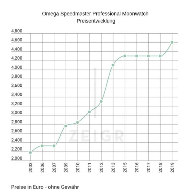 Omega Speedmaster Professional Moonwatch Preise
