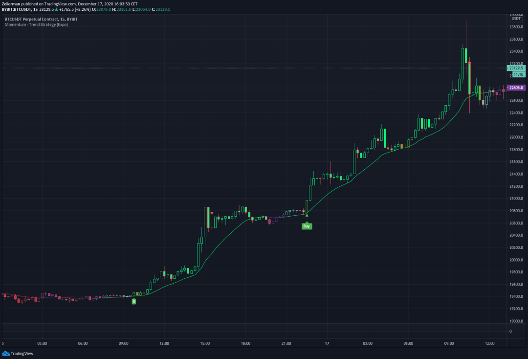 Momentum - Trend Strategy