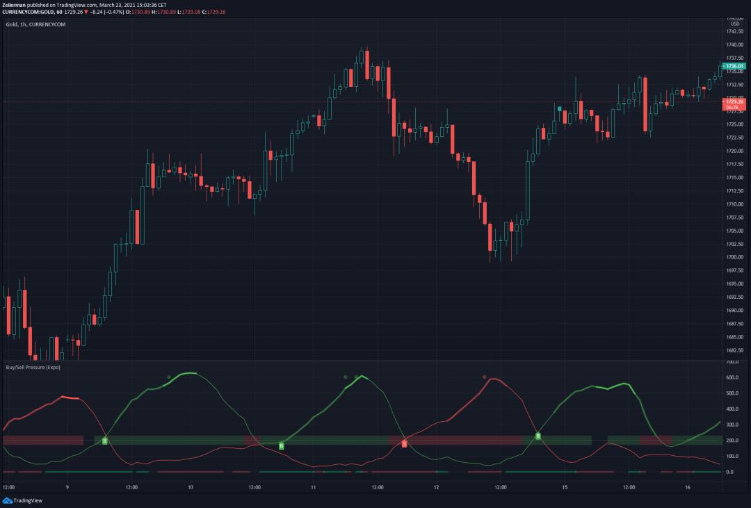 Buying Selling Pressure