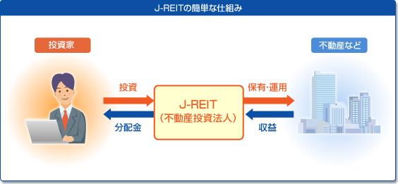 j-reit%e3%81%ae%e4%bb%95%e7%b5%84%e3%81%bf