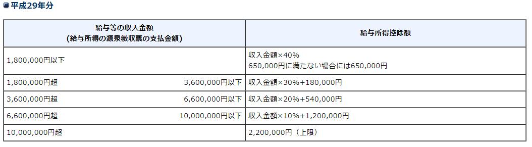 平成29年の給与所得控除額速算表