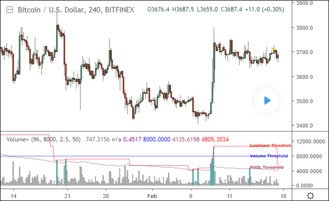 Volume+ (RVOL / Alerts) | Free TradingView Indicator