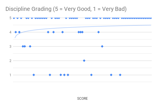 July 2019 Discipline Graph