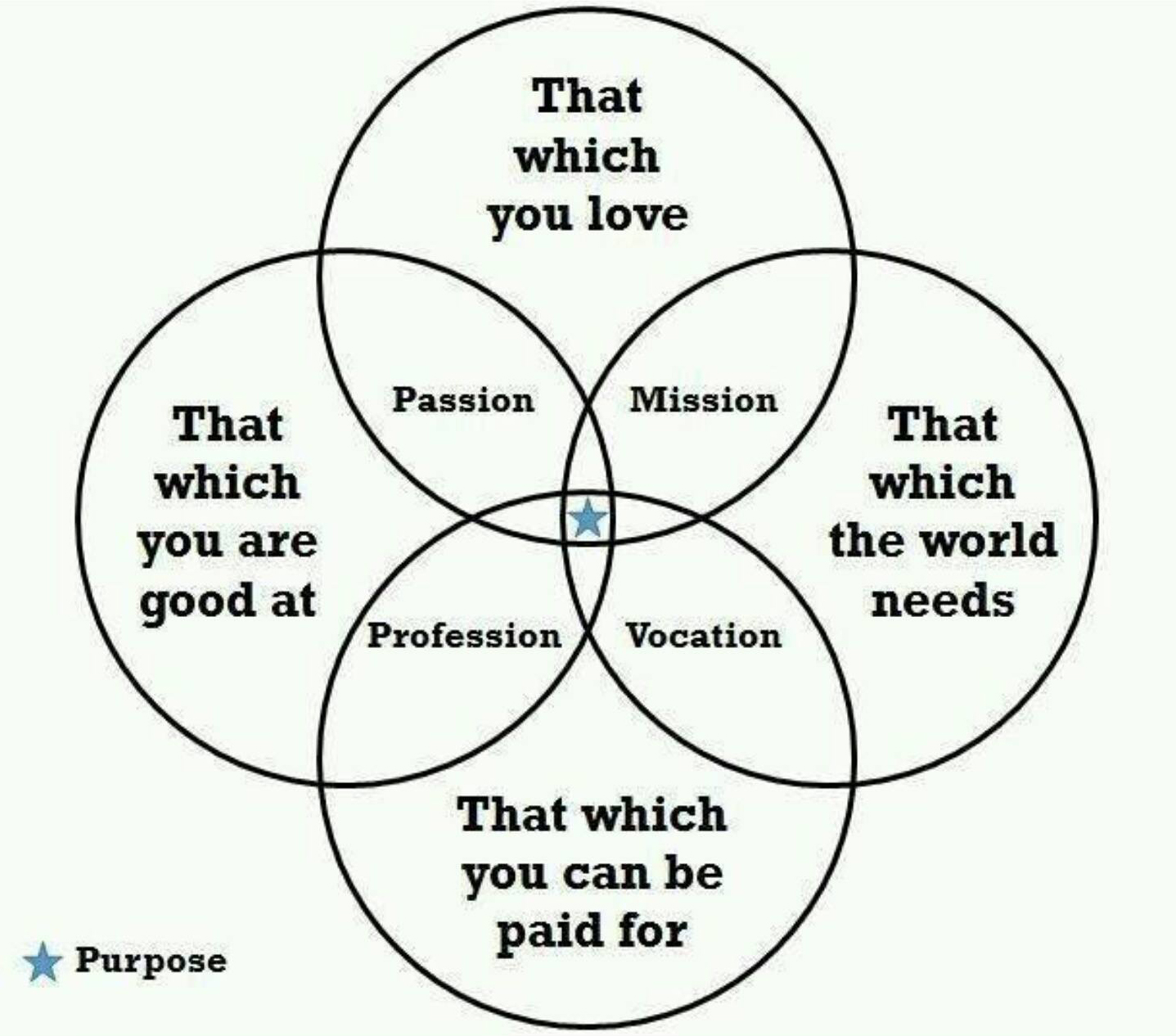 Finding Your Life S Purpose