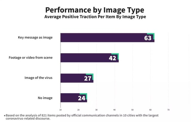 performance by image