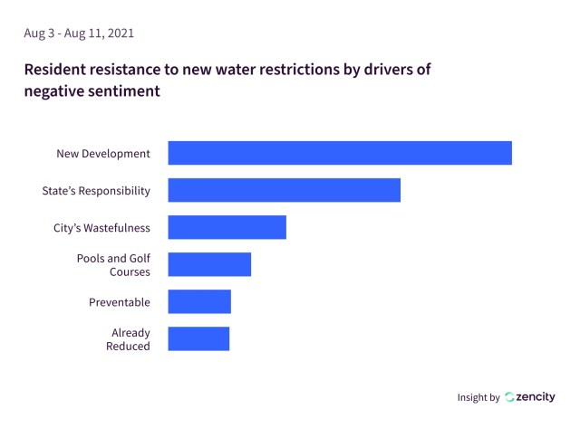 Water conservation resident sentiment graph