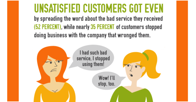 What Do Customers Hate Most About Bad Customer Service, infographic by @Zendesk