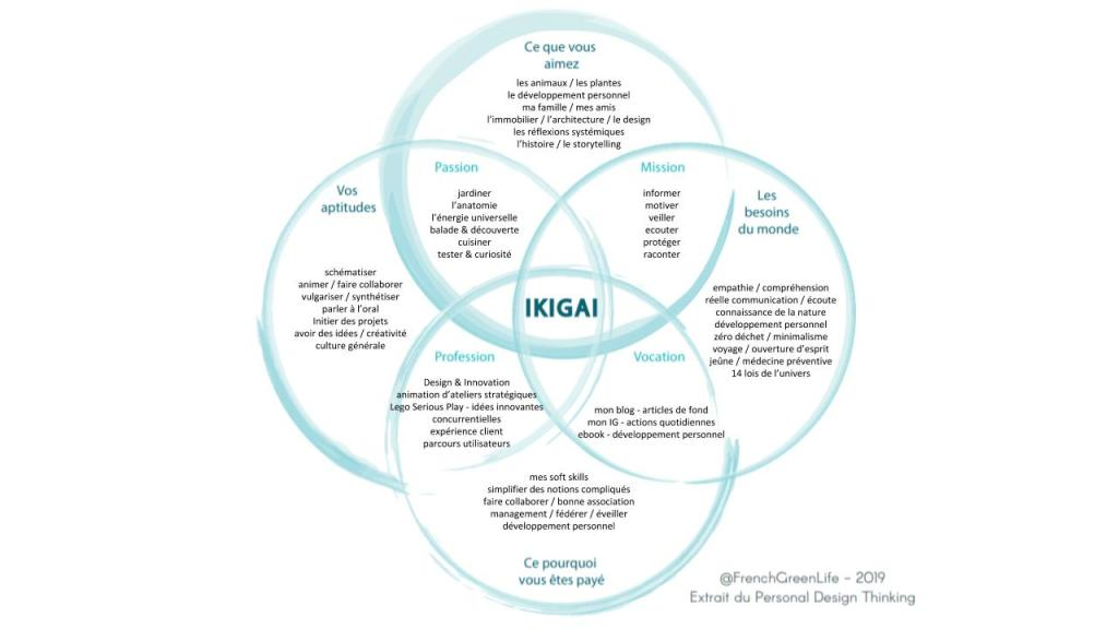 exemple ikigai par frenchgreenlife