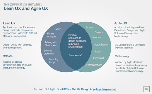 Are Lean UX and Agile UX the same thing?